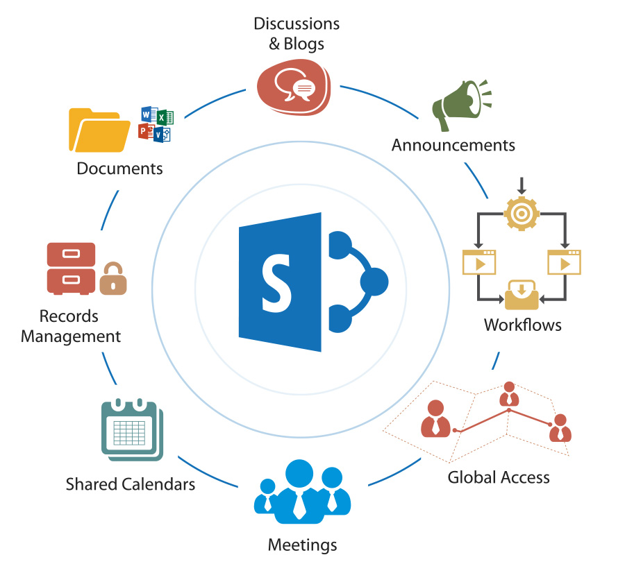 sharepoint intranet solutions Advance Vision Technology